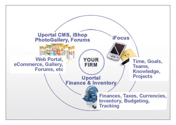 Uportal business areas